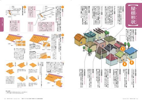 建築知識2020年9月号 屋根形状(044-045頁)