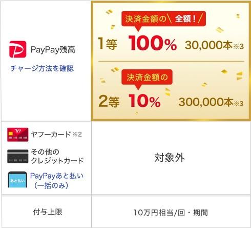 PayPay オンラインショッピング還元キャンペーン