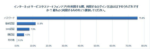 パスワード管理「紙に書く」が約半数、6割が「複数サービスで使いまわし」 Yahooがアンケート結果を公開