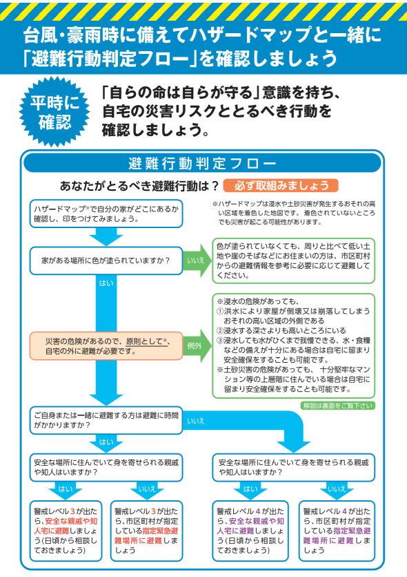内閣府防災 LINE 公式アカウント 避難行動判定フロー 台風 洪水 浸水 ハザードマップ