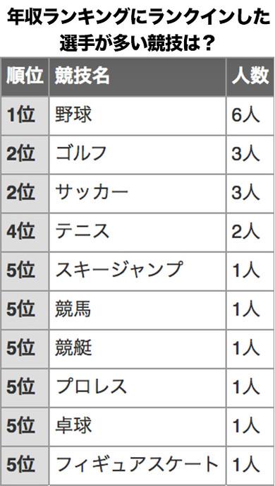 日本人アスリート年収ランキング 2020年版