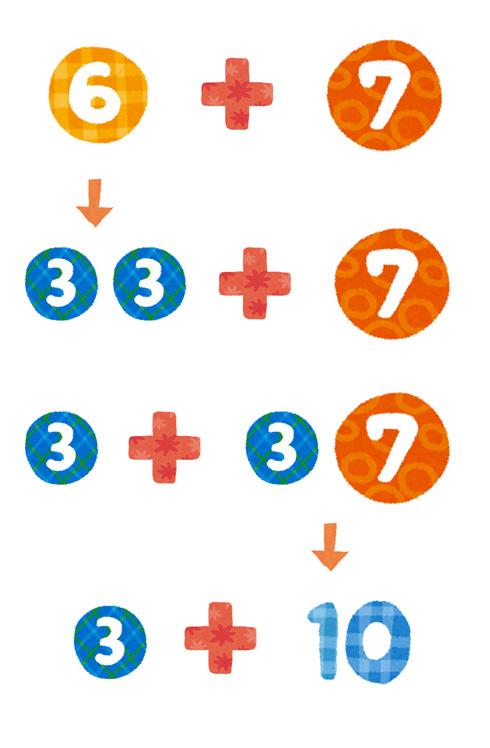 10をつくる6+7の計算方法