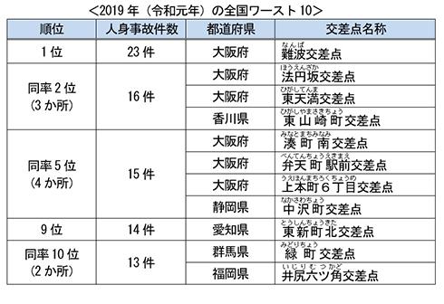 日本損害保険協会