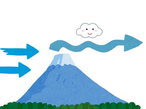 風下に雲ができることを表したイラスト
