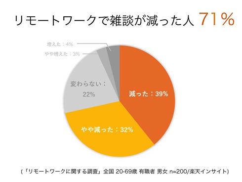リモートワークで雑談が減った人が71%というグラフ