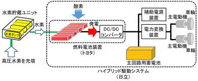 燃料電池鉄道車両 トヨタ 日立 JR東日本