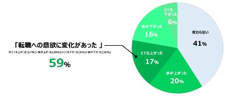 コロナ禍での転職への意欲に変化円グラフ