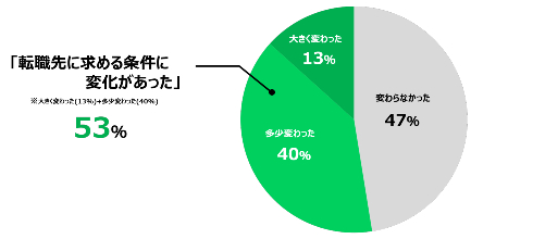 転職先に求める条件に変化があったかどうか円グラフ
