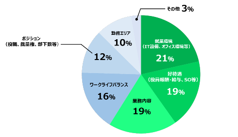 今後、重視していきたい条件円グラフ