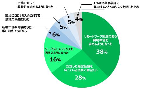主な要因円グラフ