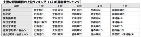 評価項目別・上位都道府県、2020年の結果
