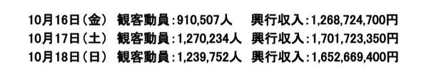 劇場版『鬼滅の刃』無限列車編が公開3日間の興行収入を発表