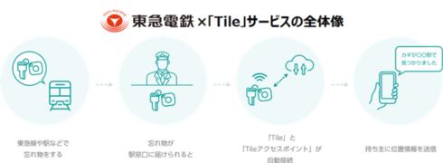 東急 Tile 忘れ物追跡サービス