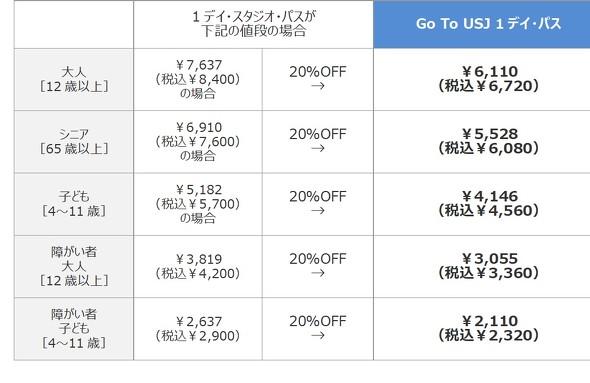 Go To USJ 1デイ・パス