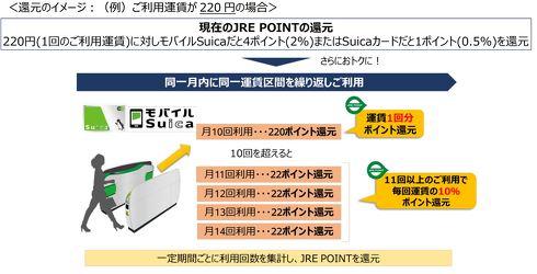 JR東日本 時差通勤 ポイント