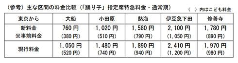 伊豆 踊り子 湘南 湘南ライナー 185系 215系