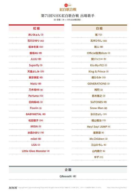 出場者一覧(画像は「第71回NHK紅白歌合戦」公式サイト)