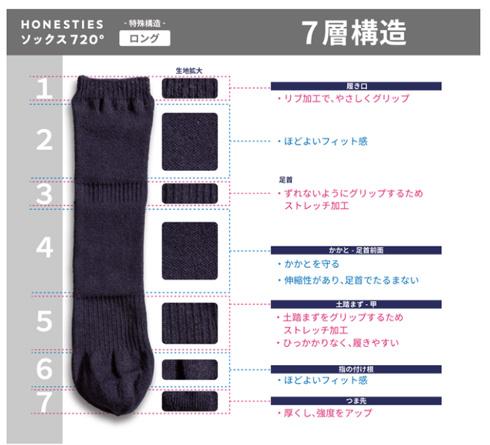 裏表のない靴下・ロングタイプの構造