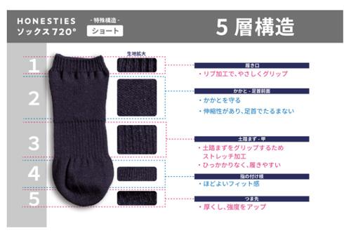 裏表のない靴下・ショートタイプの構造