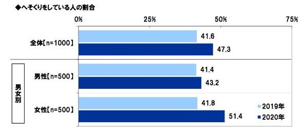 夫婦のマネー事情と夫婦円満投資に関する調査2020