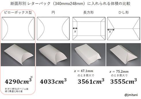 レターパックの容積を大きくするのはどの形? 「ピローボックス型最強」という結果に