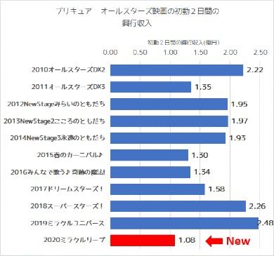 ヒーリングっど プリキュア アニメ ニチアサ ミラクルリープ 映画