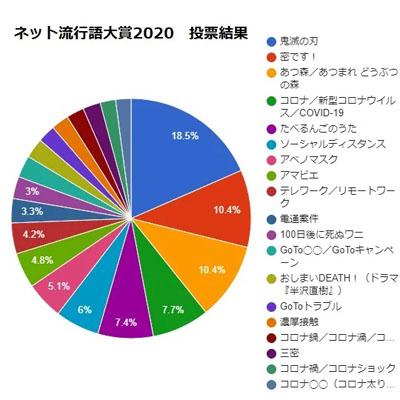 ネット流行語大賞2020