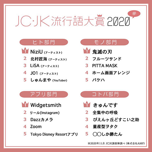 ぴえん最上級表現「ぴえんヶ丘どすこい之助」など 「JC・JK流行語大賞2020」はTikTok発の言葉などがランクイン