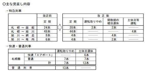 JR北海道 ダイヤ改正
