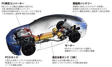 トヨタ MIRAI FCV