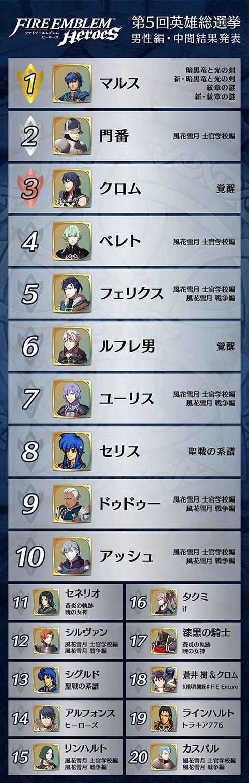 第5回英雄総選挙