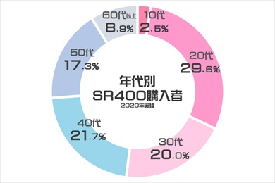 SR400の年代別の購入者分布