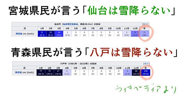 「仙台は雪降らない」 東北地方の寒さと降雪量を四天王風に表現したイラストでわかる格差がすごい