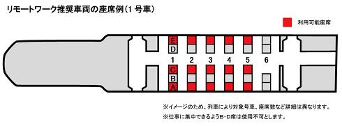 リモートワーク推奨車両の座席例(1号車の場合)
