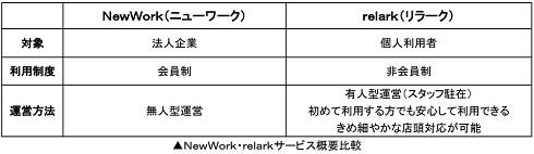 「relark」の特徴