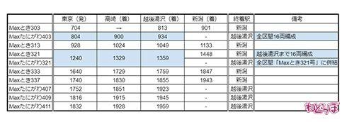 JR東日本 上越新幹線 E4系 Max ラストラン