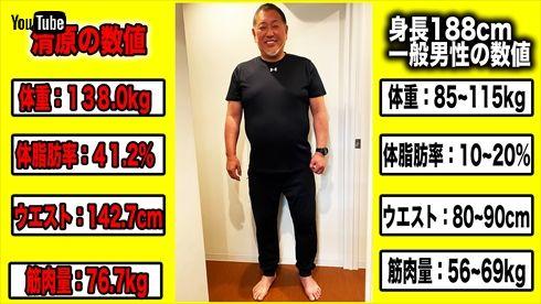 清原和博 ダイエット YouTube 清ちゃんスポーツ ホームラン 体重 Twitter