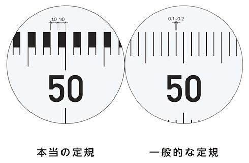 正確な1mmを測れる「本当の定規」 コクヨがデザインアワード受賞商品を全国販売開始へ