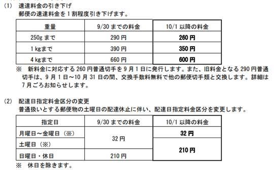 日本郵便 郵便法改正 土曜日 普通郵便 配達 休止 届け日 繰り下げ
