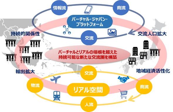 バーチャル・ジャパン・プラットフォーム JTB グラフィック