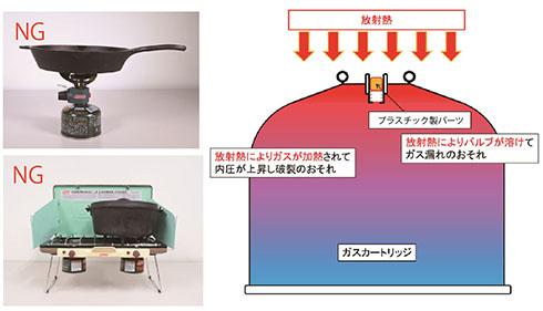 大きな鍋を使った例
