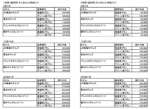 東海道新幹線乗り放題&お好きなホテルと組み合わせてMYワーケーション