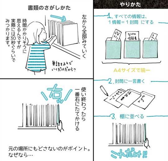 家で書類をなくさない方法 超・整理法 実践 書類整理 封筒 ファイル 漫画