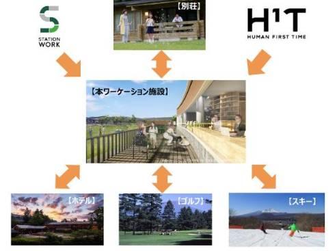 軽井沢でリゾートを楽しみつつ、集中して仕事できる場所を目指す