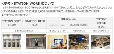 STATION WORKブランドの施設は147カ所に