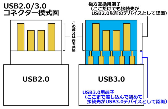 [閒聊] 使用USB3.0外接裝置請快快插