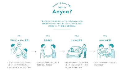 Anyca カーシェア ハイエース キャンピングカー