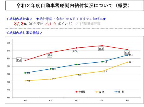 沖縄県の自動車税納期内納付率のグラフ