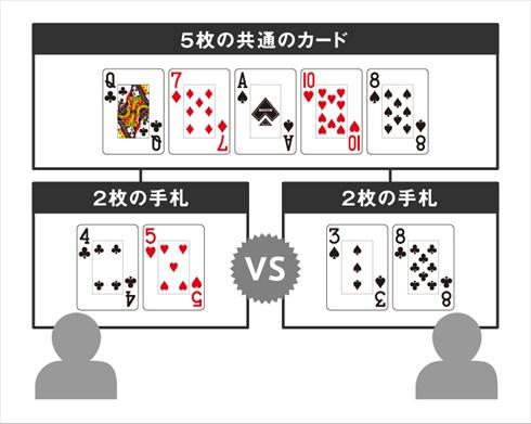 世界のヨコサワ ひろき そうた POKER ポーカー,