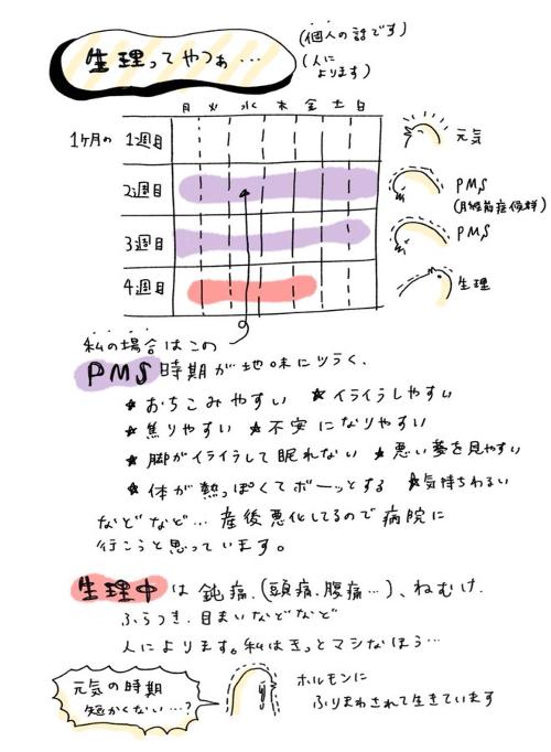 生理とPMS